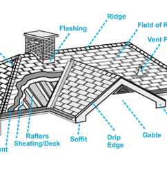 before you can accurately understand a roof assessment or a roofing estimate you should be familiar with roofing terminology below are some commonly used  [ 3199 x 1730 Pixel ]