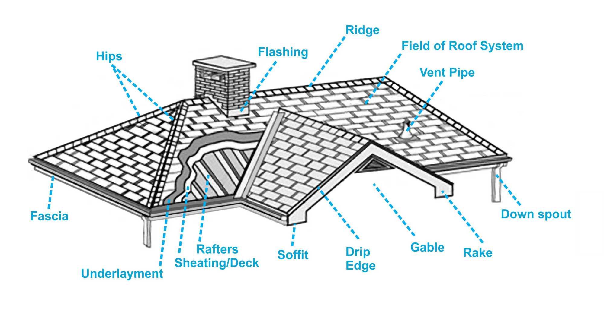 hight resolution of before you can accurately understand a roof assessment or a roofing estimate you should be familiar with roofing terminology below are some commonly used