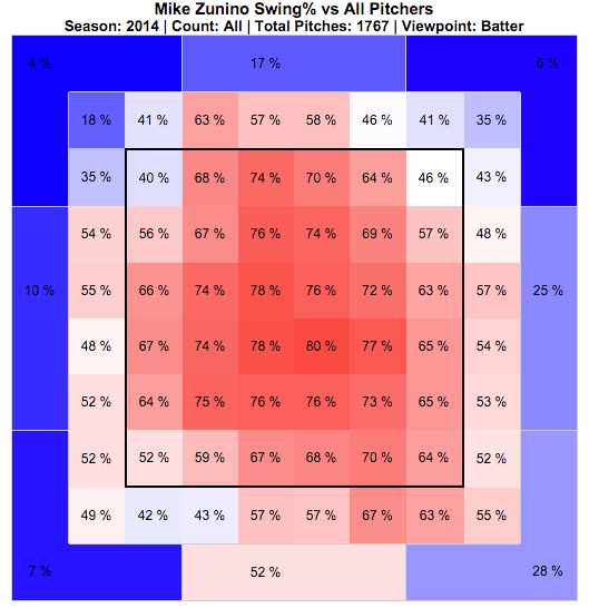 from FanGraphs