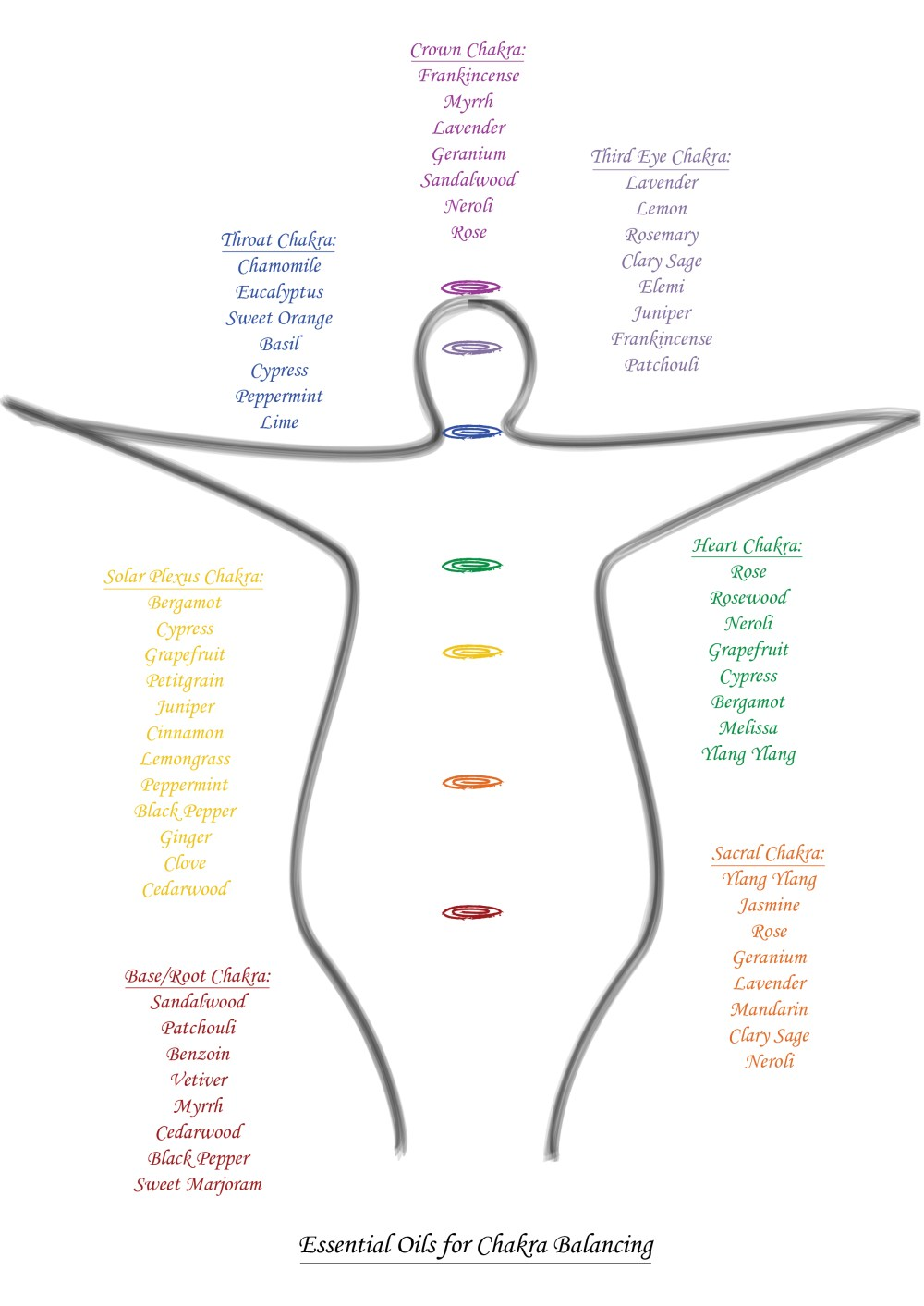 medium resolution of top tips for chakra balance aromatherapy sitting with the scents