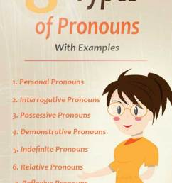 8 Types of Pronouns in English Grammar With Examples   Basic Grammar [ 1110 x 740 Pixel ]