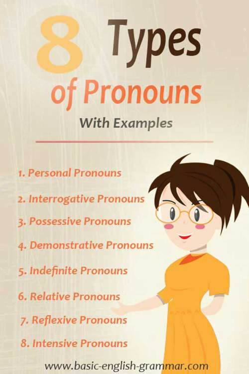 small resolution of 8 Types of Pronouns in English Grammar With Examples   Basic Grammar