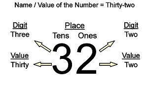 Digits and Place Value