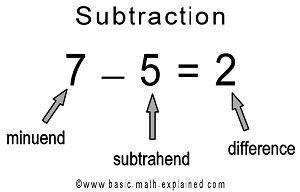 Basic Math Explained