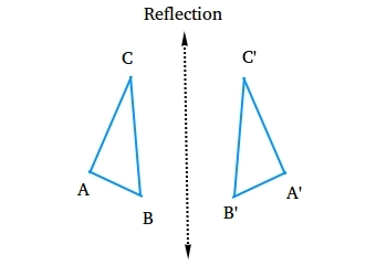 Types of Transformations in Math