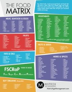 Food matrix chart image also chemistry combining foods rh basicknowledge