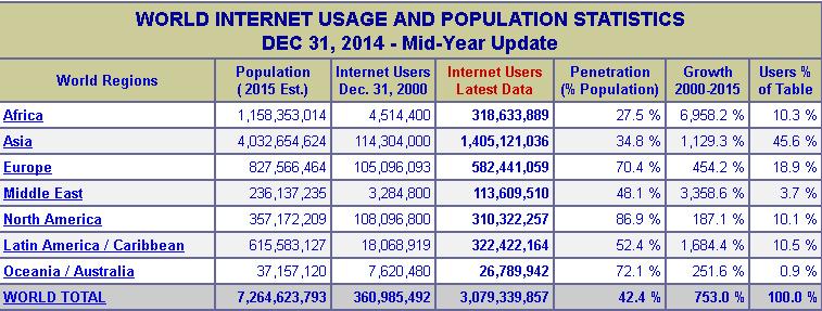World Internet Usage