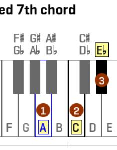 diminished th chord also basicmusictheory rh