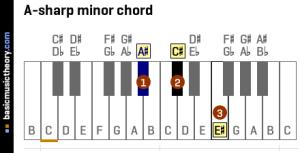 basicmusictheory: Asharp minor triad chord