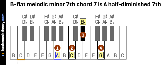 D Flat Diminished Chord Piano