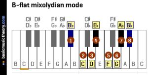 basicmusictheory: Bflat mixolydian mode