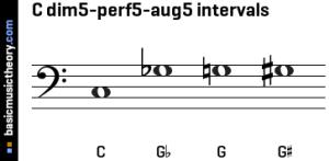basicmusictheory: C 5th intervals