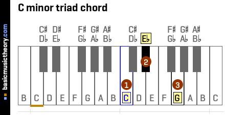 Co Electric Guitar Electric Piano Wiring Diagram ~ Odicis