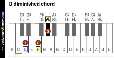 basicmusictheory.com: D diminished triad chord