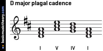 basicmusictheory.com: D major plagal cadence