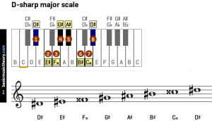 basicmusictheory: All major scales on the piano and treble clef, in all 12 circle of 5ths