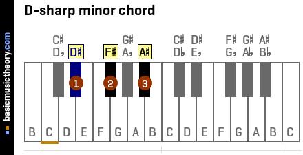 basicmusictheory.com: D-sharp minor triad chord