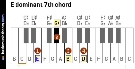 notes on piano keyboard diagram auto transformer wiring basicmusictheory.com: e dominant 7th chord