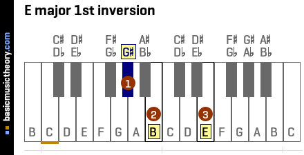 basicmusictheory.com: E major triad chord