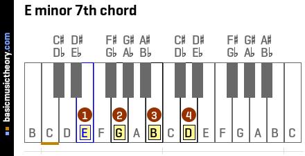 notes on piano keyboard diagram gm truck wiring diagrams basicmusictheory.com: e minor 7th chord