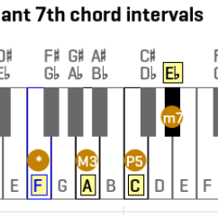 Notes On Piano Keyboard Diagram Wiring 7 Wire Trailer Plug Basicmusictheory.com: F Dominant 7th Chord