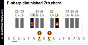 basicmusictheory: Fsharp diminished 7th chord