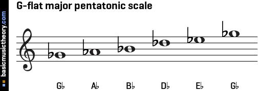 Songwriting Basics: A Pentatonic Song - PianoTV net