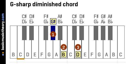 Diagram Of A Piano, Diagram, Free Engine Image For User