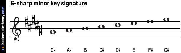 Basicmusictheory Com G Sharp Natural Minor Key Signature