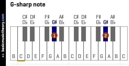 basicmusictheory.com: G-sharp note (G#)