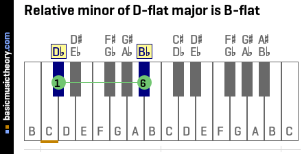 basicmusictheory.com: D-flat relative minor