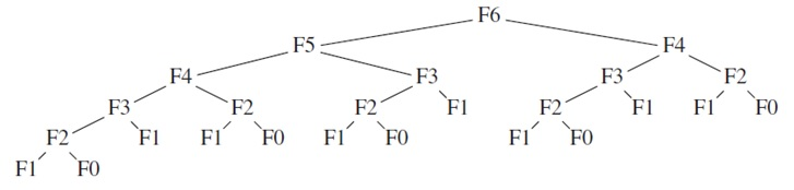 Dynamic Programming - Basics Behind
