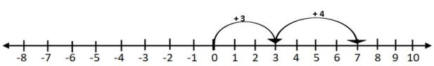 TS VI MATH ADDITION OF INTEGERS ON A NUMBER LINE