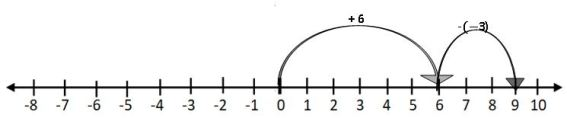 TS VI MATH SUBTRACTION OF INTEGERS ON A NUMBER LINE 1