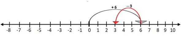 TS VI MATH SUBTRACTION OF INTEGERS ON A NUMBER LINE
