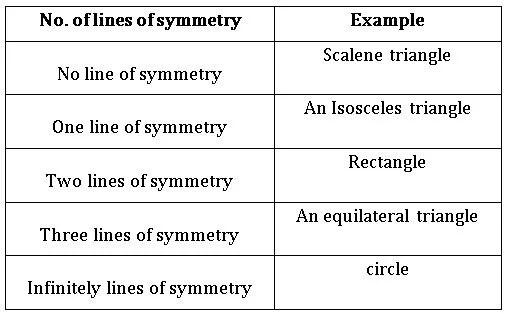 TS vi math Symmetry 3