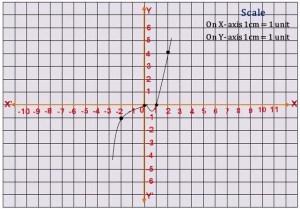 TS X maths బహుపదులు 4