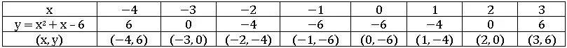 TS X maths బహుపదులు 5