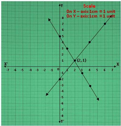 TS X maths రెండు చర రాశులలో సమీకరణాల జత 5