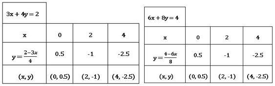 TS X maths రెండు చర రాశులలో సమీకరణాల జత 8
