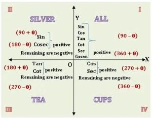 TS inrer trigonometry all silver tea cups