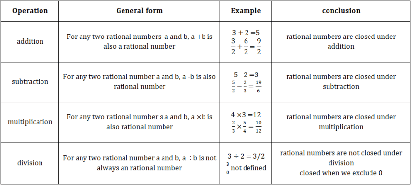 rarional numbers closed