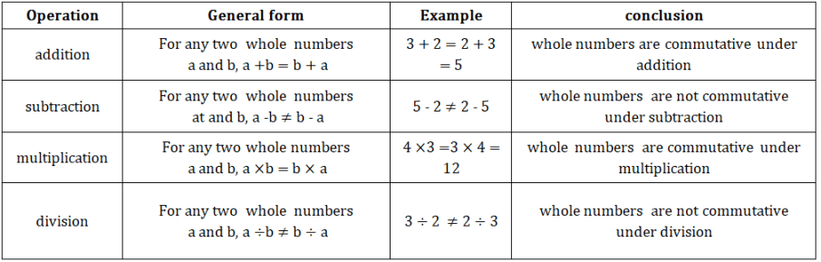 commutative property whlole numbers