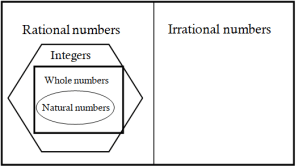 rational number table