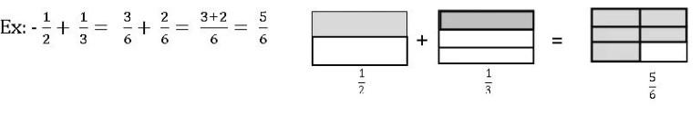 vii maths additon of unlike fractions