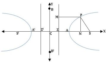TS inter 2B Hyperbola diagram