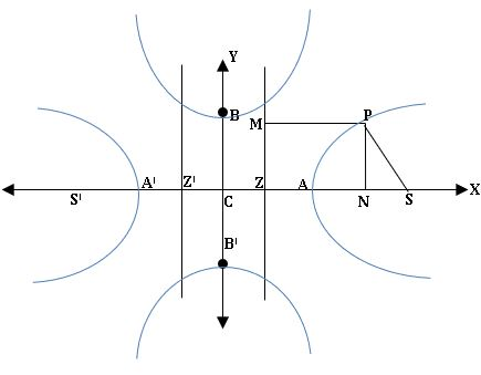 TS inter 2B various forms of Hyperbola diagram