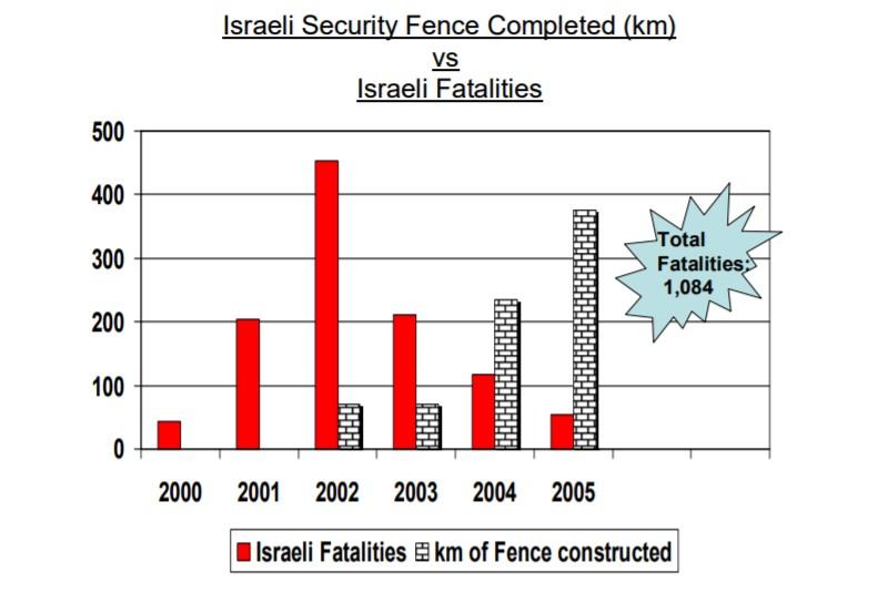 Víctimas fatales israelíes comparadas con kilómetros construidos de la valla. Ministerio de Defensa de Israel, 2006