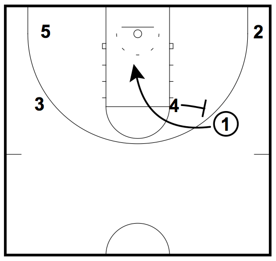 The Offensive Guide to the Pick and Roll