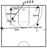Defensive Basketball Drills For Kids